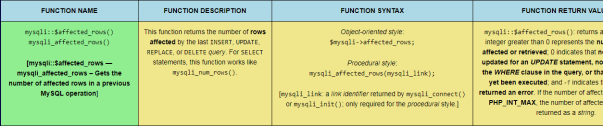 The mysqli::$affected_rows() PHP MySQLi function, sized for desktop viewing.