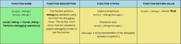 The mysqli::debug() PHP MySQLi function, sized for desktop viewing.