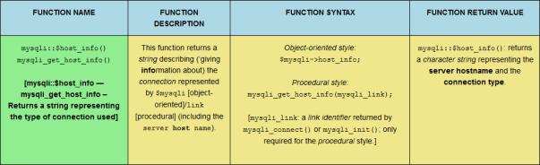The mysqli::$host_info() PHP MySQLi function, sized for desktop viewing.