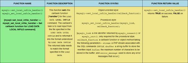 The mysqli::set_local_infile_handler() PHP MySQLi function, sized for desktop viewing.