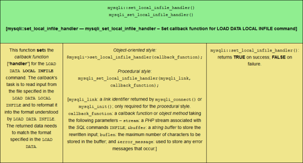 The mysqli::set_local_infile_handler() PHP MySQLi function, sized for tablet viewing.