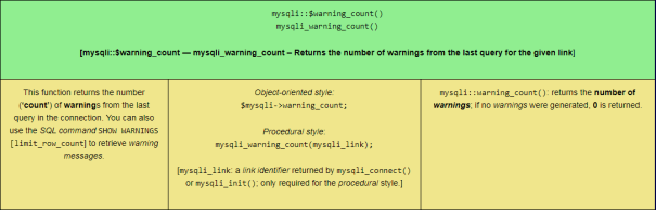 The mysqli::$warning_count() PHP MySQLi function, sized for tablet viewing.