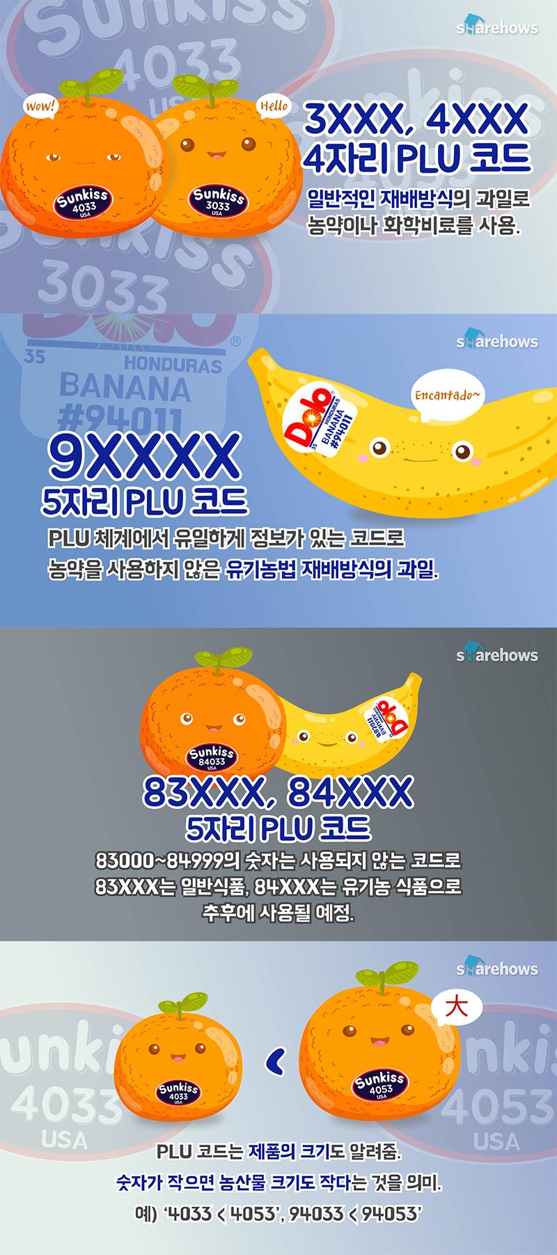 fruits-plu-code 02