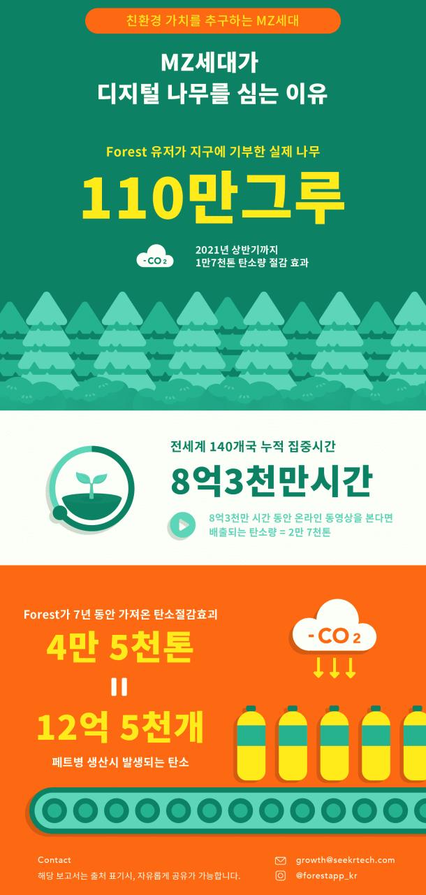 집중력도 높이고 나무도 기부하는 요즘 MZ세대들의 앱 활용법 feat. 포레스트앱