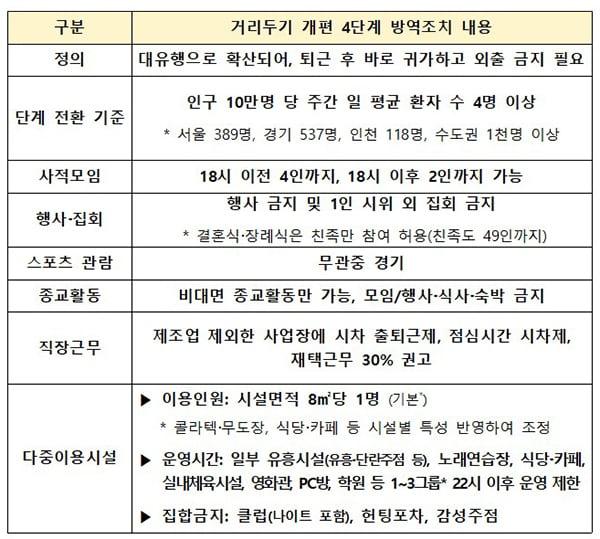 수도권 새로운 사회적 거리두기와  '시설별 4단계 주요 방역수칙'