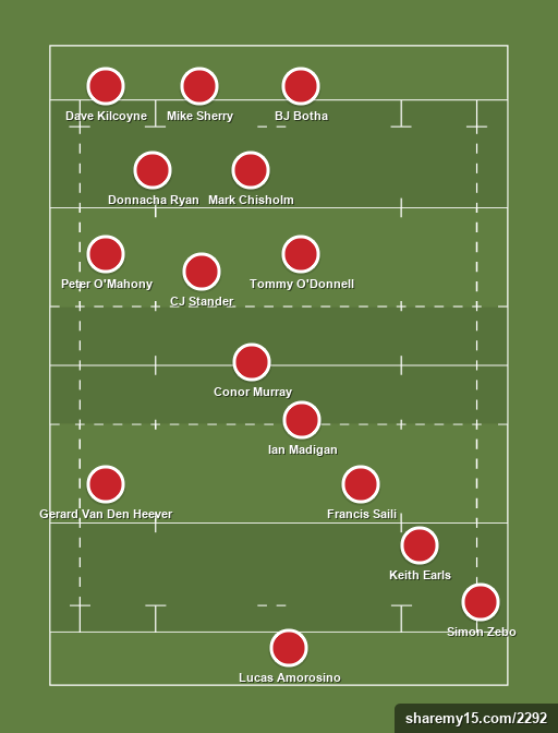 Munster Rugby - Rugby lineups, formations and tactics