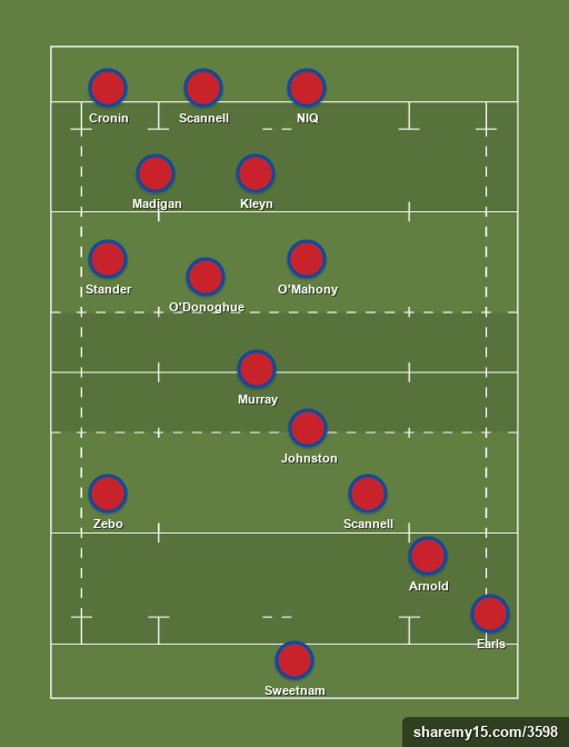Munster future - munster future - Rugby lineups, formations and tactics