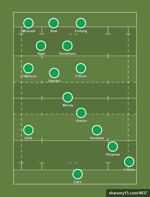 Ideal XV - Rugby lineups, formations and tactics