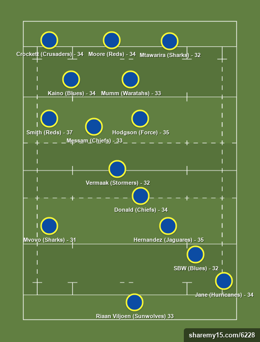 SR Legends 2017 - SR - Rugby lineups, formations and tactics