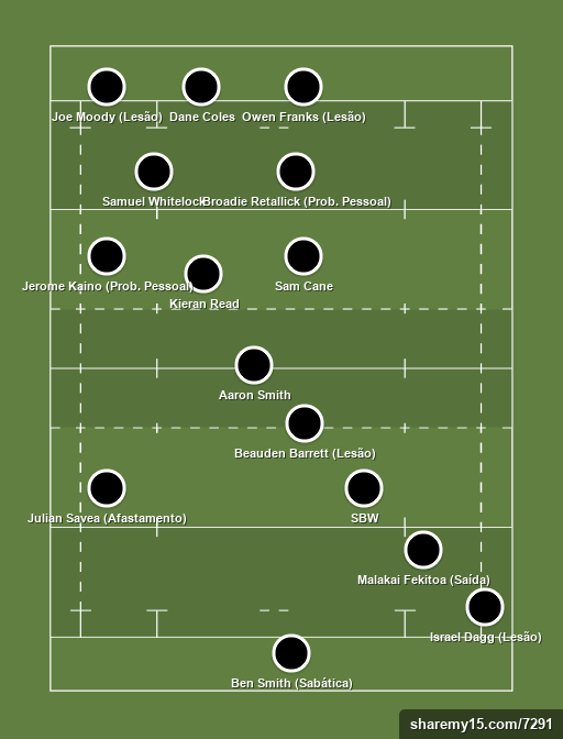 All Blacks Best - Best All Blacks Team - Rugby lineups, formations and tactics