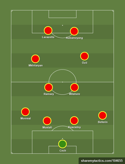 Arsenal 11 - Football tactics and formations