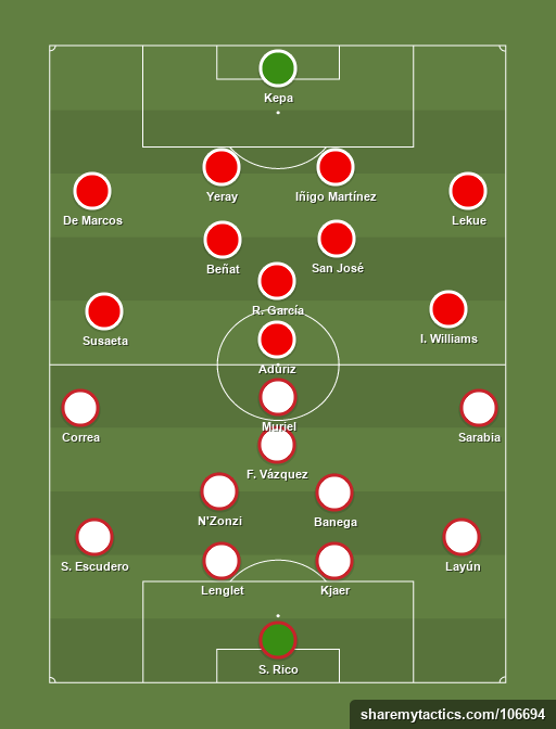 Sevilla vs Athletic Club de Bilbao - Football tactics and formations
