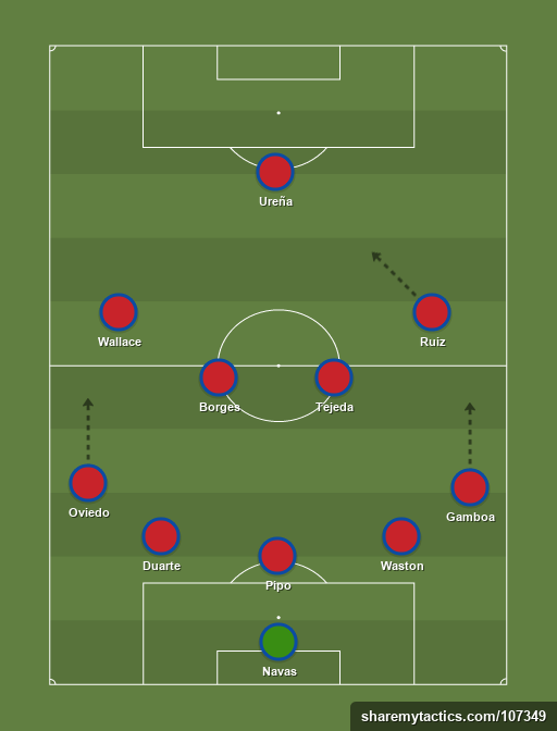 Costa Rica - Football tactics and formations