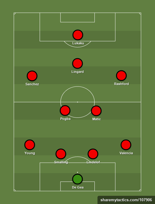 man united - Football tactics and formations