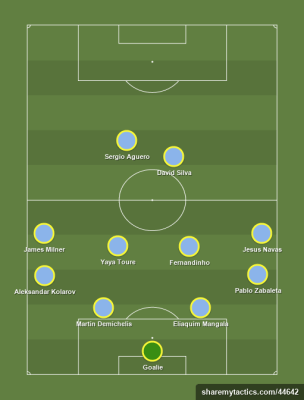 Manchester City - Football tactics and formations