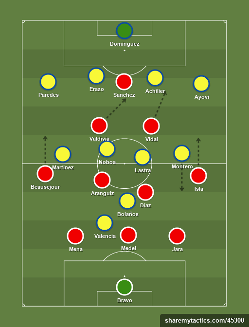 Chile vs Away team - Football tactics and formations