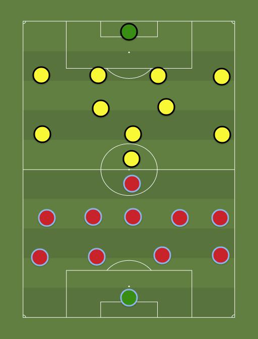 Burnley vs Arsenal - Football tactics and formations