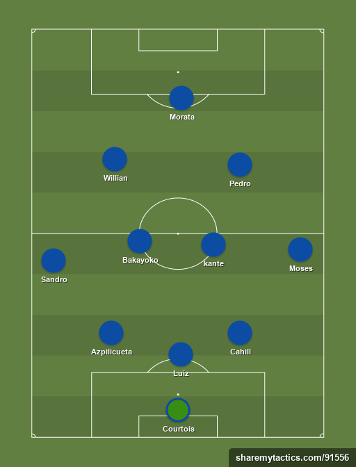 chelsea - Football tactics and formations
