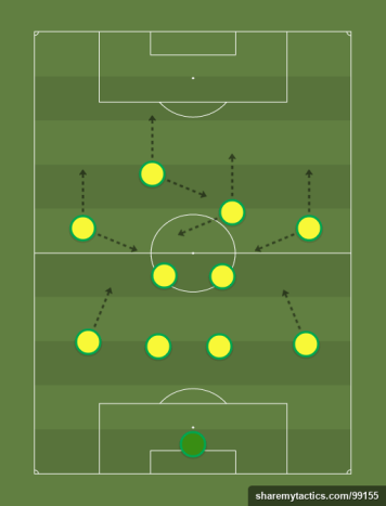 FC Nantes - Football tactics and formations