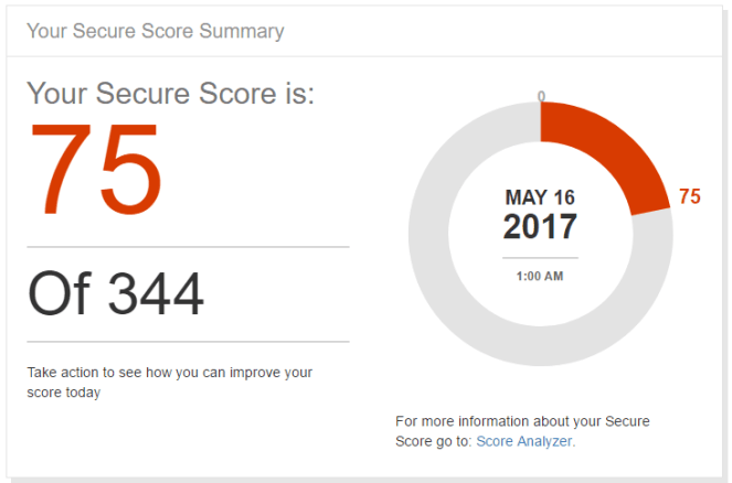Office 365 - Secure Score, what is your score? 1
