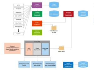 SharePoint Search Architecture