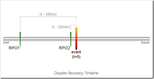 Disaster Recovery Timeline with RPO