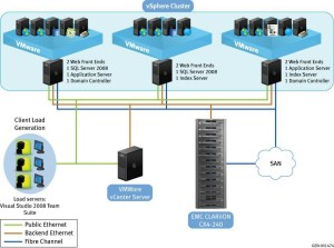 Virtualization | SharePoint In The