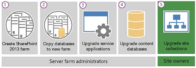 The main steps of moving and upgrading sharepoint 2010 site collection to a sharepoint 2013 farm