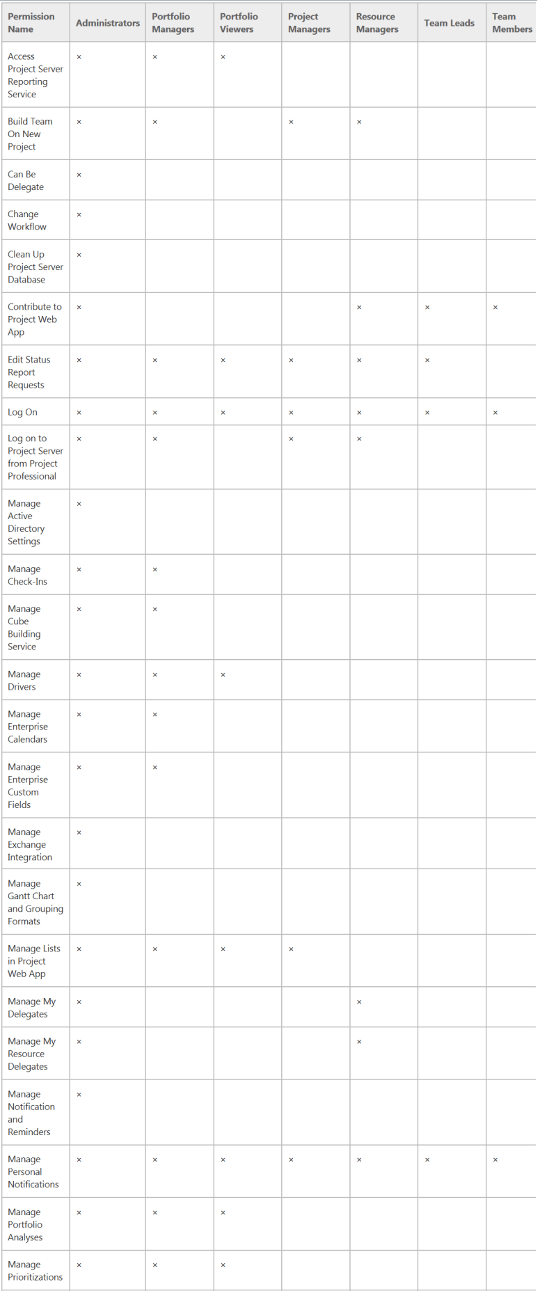 Default-group-permissions-Project-Server-2013-1