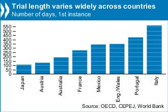 Trial length varies