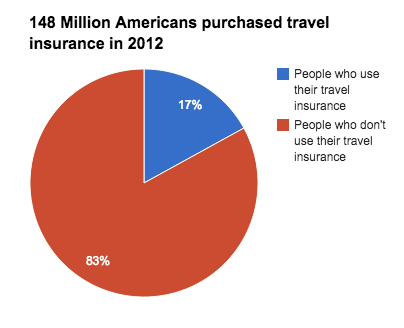Use of Travel Insurance by Americans