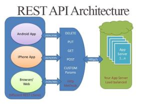 Creating a simple REST API in PHP  ShareurCodes
