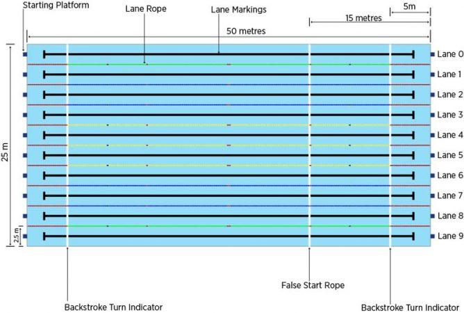 Ukuran Kolam Renang Terlengkap Sesuai Standar Internasioanal Fina