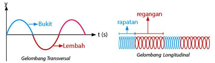 Contoh Soal Gelombang Transversal