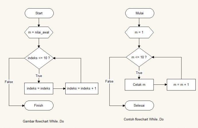 Cara Mudah Membuat Flowchart Yang Baik Dan Benar Lengkap