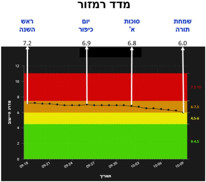 מדד רמזור הרצליה חגי תשרי 2020