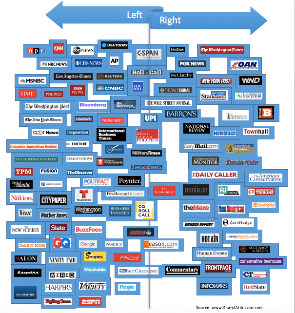 The Methodology Pj Media Used To Classify Publications Bias Was