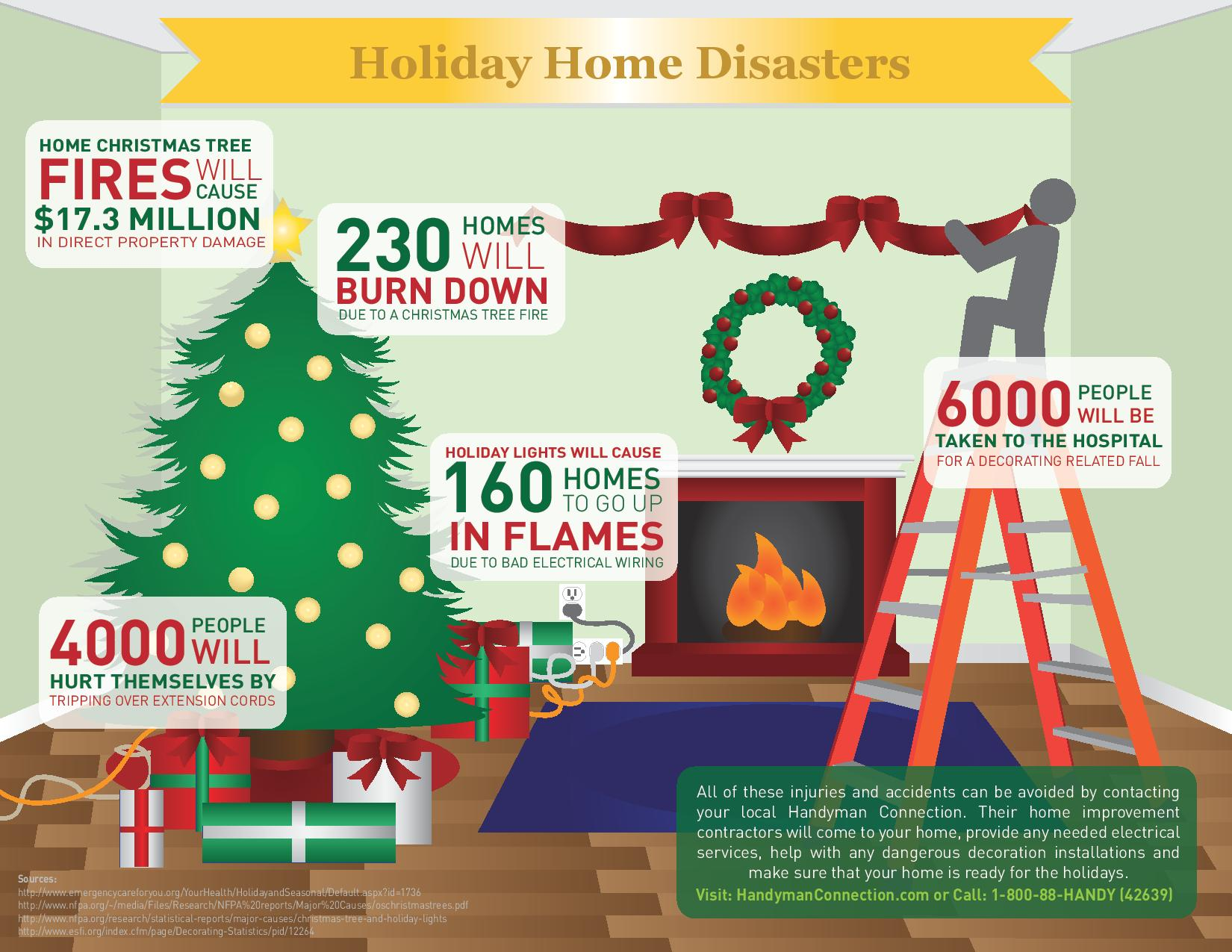 Best Avoid Holiday Home Disasters By Hiring A Handyman For Your This Month