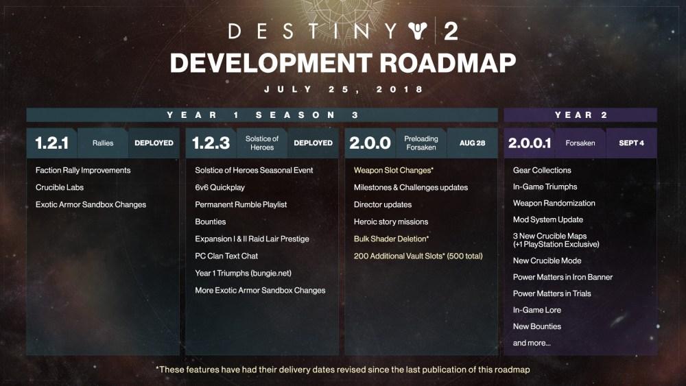 dev_roadmap_07_25_18_1