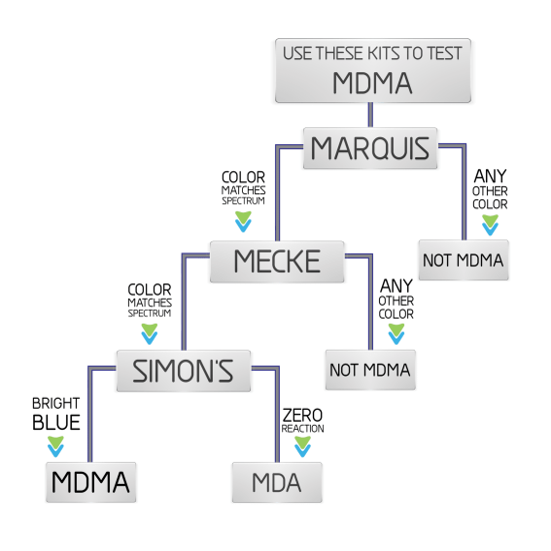 white_simple_MDMA_flow_chart_FiNaL_BLEED-2048x1990
