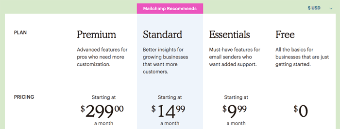 mailchimps pricing