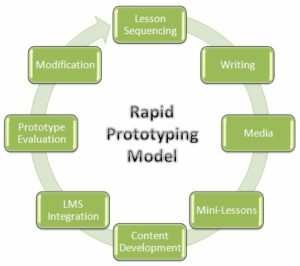 An Critical Analysis Of Addie Vs Rapid Prototyping The Digital Chemist