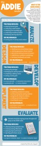 The ADDIE model infographic.