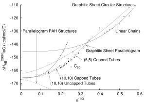 Energetics of Various Carbon Clusters