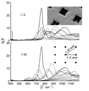 IR Spectra of Cu Mesh at Various Angles of Incidence
