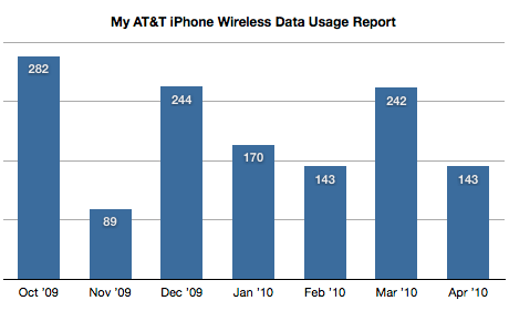 My AT&T iPhone Wireless Data Usage
