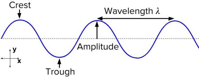 Amplitude Of Waves