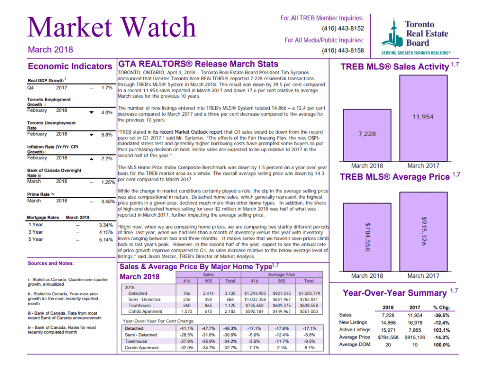 TREB MARKET WATCH - MARCH 2018 IMAGE
