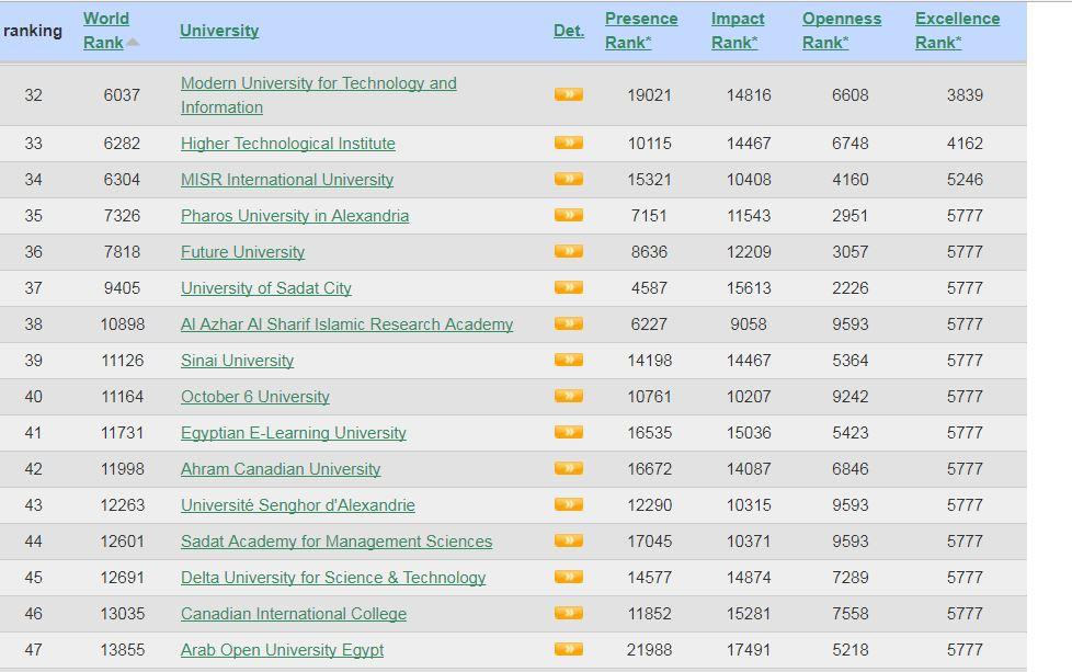ترتيب الجامعات المصرية في تصنيف ويبومتريكس يناير 2018 شبابيك