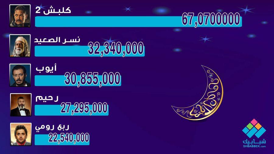 بالأرقام نسب مشاهدة مسلسلات رمضان 2018 شبابيك